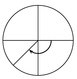 Circle with a central angle, from the negative, x axis, to a point in third quadrant, about half way between negative x axis, & negative y axis, with curved arrow on central angle from positive x axis, to radius in third quadrant, pointing clockwise.