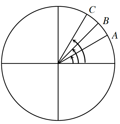 Circle, with vertical & horizontal diameters, and 3 additional radii in first quadrant, labeled, from right to left, A, B, & C, The central angles for each point appears to be as follows: a, a third of the quarter, b, half of the quarter, C, 2 thirds of the quarter.