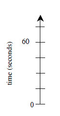 Vertical axis, labeled Time in seconds, with 6 marks, labeled as follows: first, 0, fifth, 60.