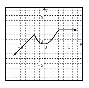 Continuous piecewise, linear coming from lower left, passing through (negative 4, comma 0), changing to concave up cruve at (negative 2, comma 2), turning up at the origin, changing to horizontal ray at (3, comma 3).