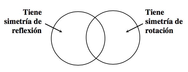 """Diagrama de Venn con 2 círculos superpuestos. El primer círculo está rotulado """"Tiene simetría de reflexión"""" y el segundo círculo está rotulado """"Tiene simetría de rotación."""""""