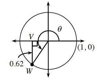 Unit Circle, with a right triangle in third quadrant, using Point, w, on the circle, horizontal leg on negative, x axis, vertical leg, V W, is labeled 0.62. Central angle, from the positive, x axis, to the radius in third quadrant, labeled theta, with a curved arrow, pointing counter clockwise.