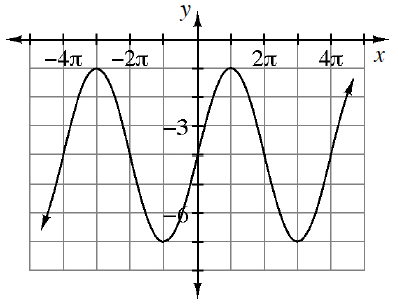 Periodic curve, x axis scaled from negative 4 pi to 4 pi, with 4 visible turning points at (negative 3 pi, comma negative 1), (negative pi, comma negative 7), (pi, comma negative 1), & (3 pi, comma negative 7).