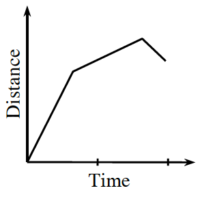 First quadrant graph, continuous linear piecewise, x axis labeled, time, y axis labeled, distance, both unscaled. starting at the origin, rising to a point about 1 third right, & 2 thirds up, then rising at a more shallow slope to a point about 3 fourths right & top, then falling at a steeper slope, for the rest of x distance, ending slightly above first turning point.