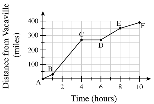 First quadrant, x axis labeled, time, hours, y axis labeled, distance from Vacaville, miles, with line segments connecting the following labeled points, in order, y values are approximate: a, origin, b, (1, comma 20), c, (4, comma 260), d, (6, comma 260), e, (8, comma 340), f, (10, comma 380).