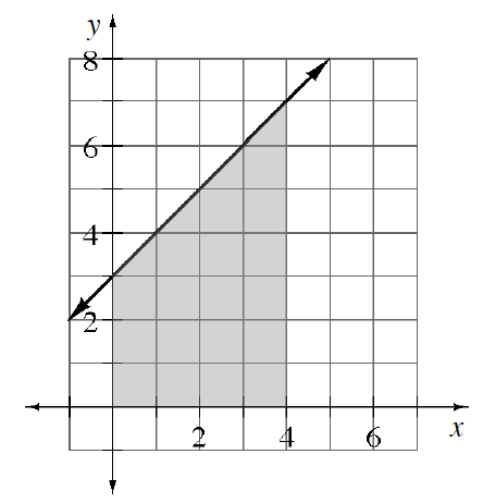First quadrant graph, with line passing through the points (0, comma 3), & (4, comma 7), with region under the line, above the, x axis, & between the, y axis and x, = 4, shaded.