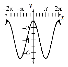 Repeating wave curve, first visible high & low points: (negative 2 pi, comma negative 1) & (negative pi , comma negative 7), continuing in that pattern, just past 2 pi.