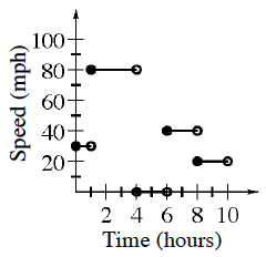 First quadrant, x axis, time in hours, y axis, speed in miles per hour, with segments, closed on left, open on right, as follows: from (0, comma 30) to (1, comma 30), from (1, comma 80) to (4, comma 80), from (4, comma 0), to (6, comma 0), from (6, comma 40), to (8, comma 40), from (8, comma 20) to (10, comma 20).