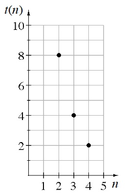 A first quadrant coordinate plane with the x-axis labeled N, the y-axis labeled T of N with a discrete graph. of the points (2, comma 8), (3, comma 4), (4, comma 2).