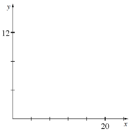 First quadrant graph, x axis with 5, equally spaced, marks, with the fifth one labeled, 20. y axis with 3, equally spaced, marks, third one labeled, 12.