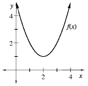 Upward parabola, labeled, f of x, vertex at the point (2, comma 1), passing through the point (1, comma 2).