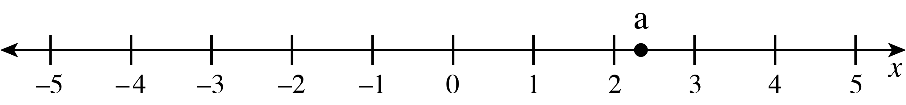 A number line, from negative 5 to positive 5, with a point labeled, a, 1 third of the way from 2 to 3.
