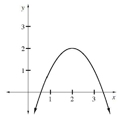 Downward parabola, vertex at the point (2, comma 2), passing through the points (3, comma 1) & (1, comma 1).