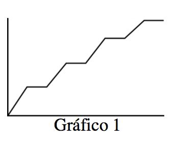 Un gráfico en el primer cuadrante, rotulado Gráfico 1, sube y se nivela, repitiendo un total de 4 series.