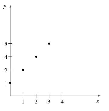 First quadrant graph,  x axis has 4, equally spaced, marks, labeled, 1, 2, 3, 4. y axis has 4, equally spaced marks, labeled, 1, 2, 4, 8. Points on the graph are: (0, comma 1), (1, comma 2), (2, comma 4) and (3, comma 8).