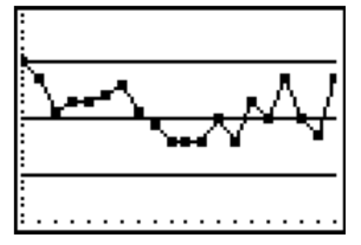 Line graph, with 5 horizontal lines, creating 4 spaces. Points are connected from left to right in these spaces as follows: 4, 3, 3, 3, 3, 3, 3, 3, 2, 2, 2, 2, 3, 2, 3, 3, 3, 2, 2, 3. Note: within each space, there is variability in the points' heights.