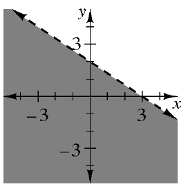 A 4 quadrant coordinate plane has a dashed line that goes through the points (0, comma 2) and (3, comma 0) which divides the plane into 2 regions. The region to the left and below the line is shaded.