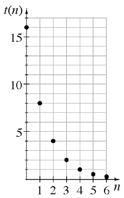 A first quadrant coordinate plane with x axis labeled as n scaled from 0 to 6 and y axis labeled as t of n scaled from 0 to 17. The discrete graph has the following 7 points: (0, comma 16), (1, comma 8), (2, comma 4), (3, comma 2), (4, comma 1), (5, comma 0.5), has (6, comma 0.25).