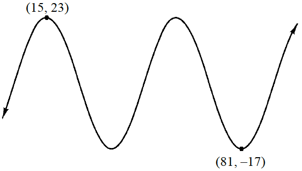 Repeating wave curve, with first visible high point labeled, (15, comma 23) & last visible low point, labeled  (81, comma negative 17), with one low & one high point in-between.