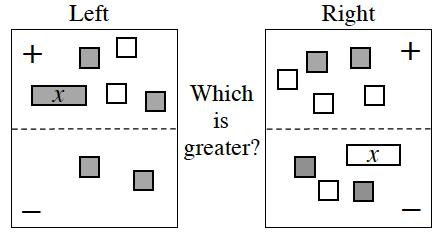 Expression Comparison Mat. Positive Left: 1 positive, x tile, 2 positive unit tiles, and 2 negative unit tiles. Negative Left: 2 positive unit tiles.  Positive Right: 2 positive unit tiles, and 3 negative unit tiles.   Negative Right: 1 negative, x tile, 2 positive unit tiles and 1 negative unit tile.