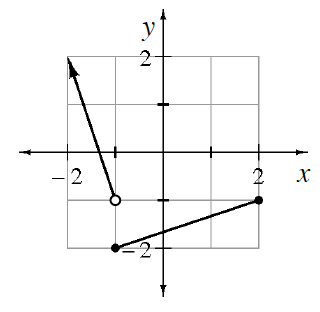 Coordinate plane with ray, with open point at (negative 1, comma negative 1), continuing up & left, through the point (negative 2, comma 2). Line segment, closed points on both ends, from the point (negative 1, comma negative 2), to the point (2, comma negative 1).