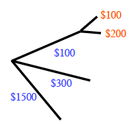 Probability tree: three branches $100, $300 and $1500. The $100 branch splits into branches $100 and $200.