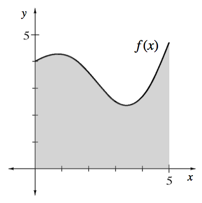 First quadrant curve labeled, f of x, starting at the point (0, comma 4), rising to about (1, comma 4.5), changing from concave down to concave up at about x = 2, turning at approximate point (3.5, comma 2.5), continuing up & right, shaded region below the curve, above x axis, right of y axis, and left of x = 5.
