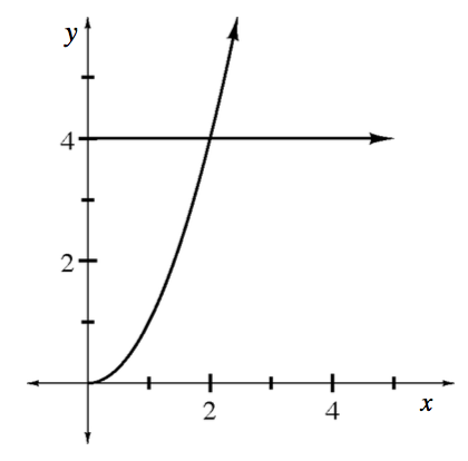 Increasing concave up curve, starting at the origin, intersecting a horizontal line at (2, comma 4).
