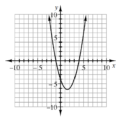 Upward parabola, vertex at (1.5, comma negative 6.25), x intercepts at x, = negative 1, & x, = 4.