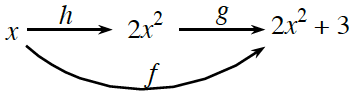 x, then right arrow labeled, h, points to 2 x squared, another right arrow labeled, g, points to 2 x squared + 3, a curved concave up arrow, below, from x to 2 x squared +3, labeled, f.