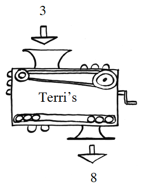 Function Machine. Input: 3, Rule:Terri's. Output: 8.