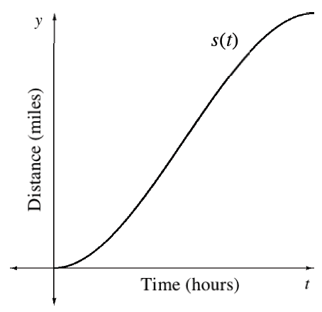 First quadrant, unscaled x axis labeled, time, hours, unscaled y axis labeled, distance, miles, continuous increasing curve labeled, s of t, starting at the origin, changing from concave up to concave down at about the center.