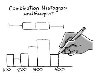 combination histogram and boxplot