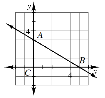 A triangle A, B, C where the legs are on the x and y axes. The right angle is at C (0, comma 0), A(0, comma 3), and B(5, comma 0).