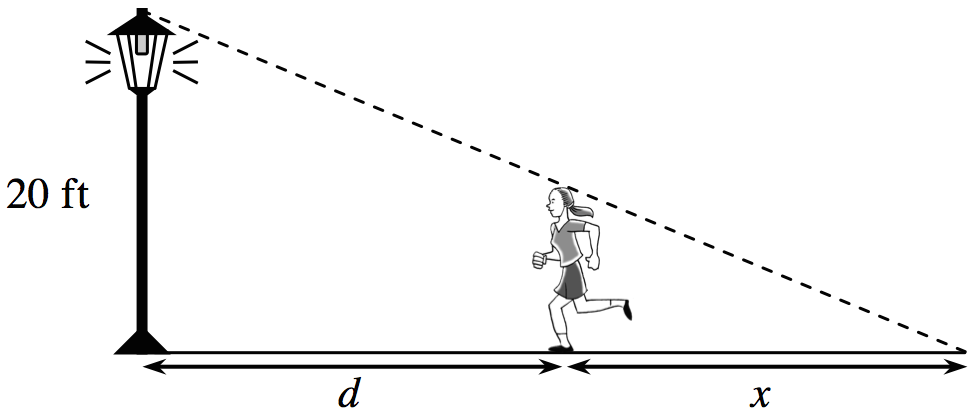 Right triangle, vertical leg shown as a light pole, labeled 20 feet, hypotenuse is dashed, horizontal segment, between hypotenuse & horizontal leg, shown as a person running, divides horizontal leg into 2 unequal parts, left section labeled, d, right section labeled, x.