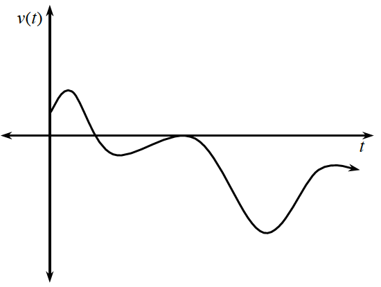 Unscaled axes with continuous curve, starting about 1 fourth up on y axis, turning as follows from left to right: in first quadrant about 1 third up, in fourth quadrant about 1 fifth down, at the x axis, in fourth quadrant about 3 fourths down, in fourth quadrant about 1 fourth down, continuing right & down.