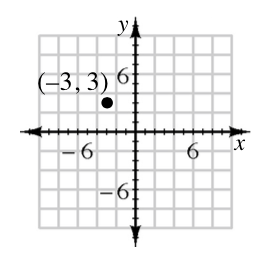 6.2.1-39-Graph