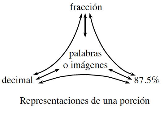 Diagrama de representaciones de una porción: arriba, fracción. Izquierda, decimal. Derecha, 87.5 por ciento. Centro, palabras o imágenes.
