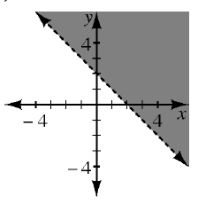A 4 quadrant coordinate plane has a dashed line that goes through the points (0, comma 2) and (2, comma 0) which divides the plane into 2 regions. The region to the right and above the line is shaded.