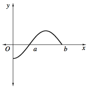 X axis with points labeled, A & b, Curve starting on the negative y axis, changing from concave up to concave down @ x axis 3 fourths of the way between the origin & point labeled a, turning down at about 1 third of the way between, A & b, stopping at the x axis just before x = b.