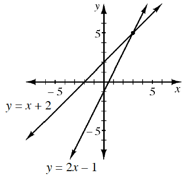 A 4 quadrant coordinate plane with 2 lines graphed. Line 1 goes through the points (negative 2, comma 0) and (0, comma 2) and is labeled Y = X + 2. Line 2 goes through the points (0, comma negative 1) and (2, comma 3).