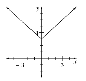 An upward absolute value graph with a vertex at the point (0, comma 3).