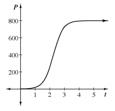 First quadrant, x axis labeled, t, scaled from 0 to 5, y axis labeled, P, scaled from 0 to 800, continuous curve with the following approximate critical points, starting @ (0, comma 10), passing through (1, comma 25), changing from concave up to concave down @ (2, comma 400), passing through (3, comma 750), leveling off @ (3.5, comma 790).