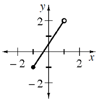 Coordinate plane with line segment from (negative 1, comma negative 1) with closed circle, to (1, comma ), with open circle.