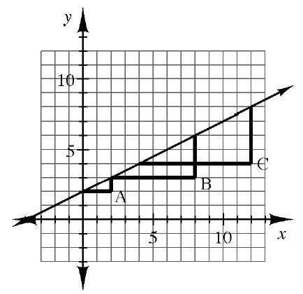 A graph of slope triangle A, slope triangle B, and slope triangle C on the same axis. The three slope triangles all graphed on the same slope line. Slope triangle A has points (0, comma 2), (2, comma 2), and (2, comma 3). Slope triangle B has points (2, comma 3), (8, comma 3), and (8, comma 6). Slope triangle C has points (4, comma 4), (12, comma 4), and (12, comma 8).