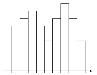 A histogram with 9 bars, with the following heights: 7, 8, 9, 7, 5, 8, 10, 8, 5.