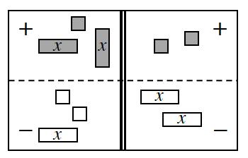 A 4 region equation mat with tiles as follows: Positive left: 1 positive unit and 2 positive x's. Negative left: 2 negative units and 1 negative x. Positive right: 2 positive units. Negative right: 2 negative x's.