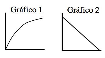 Gráficos en el primer cuadrante. Gráfico 1: curva creciente que se abre hacia abajo. Gráfico 2: recta decreciente desde arriba a la izquierda hasta abajo a la derecha.