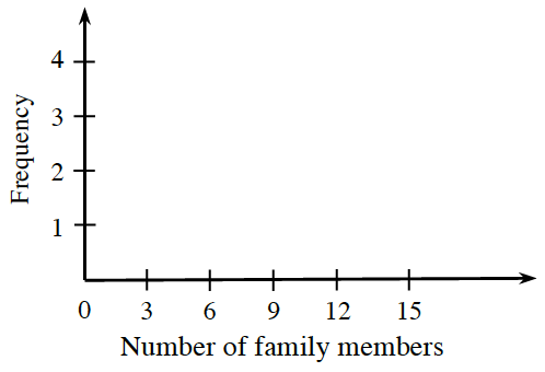 A histogram has horizontal axis labeled, Number of family members, and scaled in threes, from 0 to 15, and vertical axis labeled, Frequency, and scaled in ones, from 0 to 4.