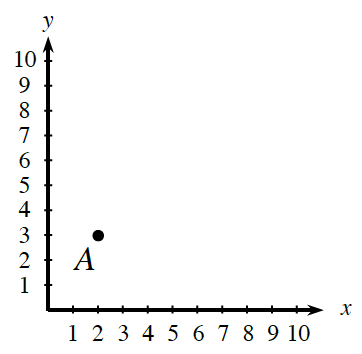 A first quadrant coordinate graph, with The x and y axes both scaled by ones. Point A is at (2, comma 3).